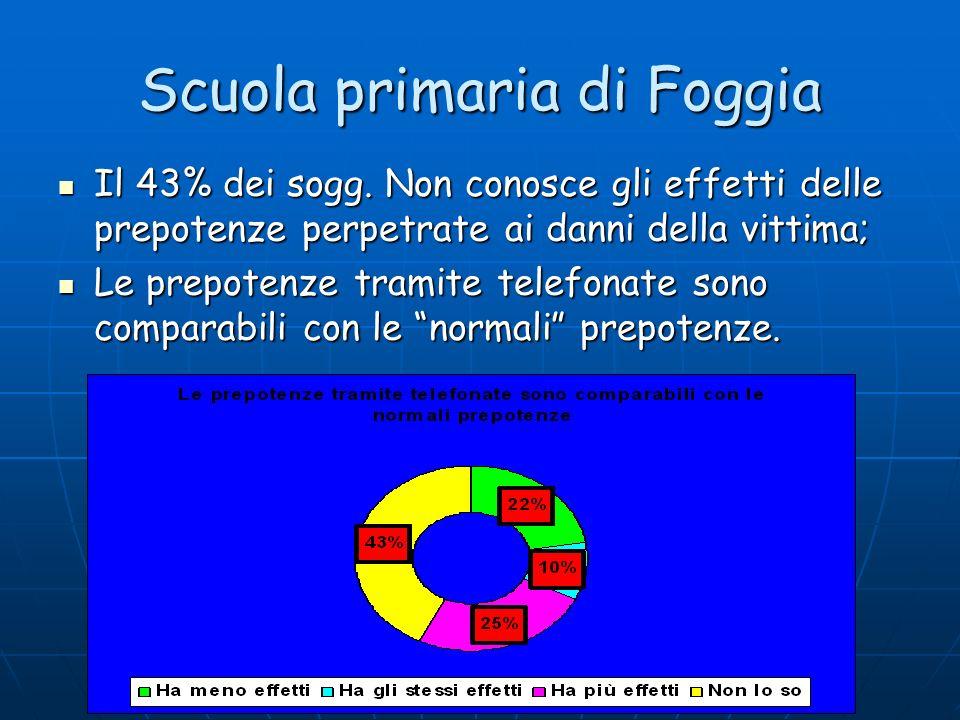 Scuola primaria di Foggia Il 43% dei sogg. Non conosce gli effetti delle prepotenze perpetrate ai danni della vittima; Il 43% dei sogg. Non conosce gl