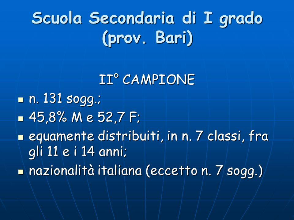 Scuola Secondaria di I grado (prov. Bari) II° CAMPIONE n. 131 sogg.; n. 131 sogg.; 45,8% M e 52,7 F; 45,8% M e 52,7 F; equamente distribuiti, in n. 7