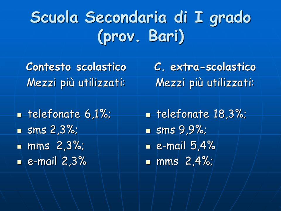 Scuola Secondaria di I grado (prov. Bari) Contesto scolastico Mezzi più utilizzati: telefonate 6,1%; telefonate 6,1%; sms 2,3%; sms 2,3%; mms 2,3%; mm