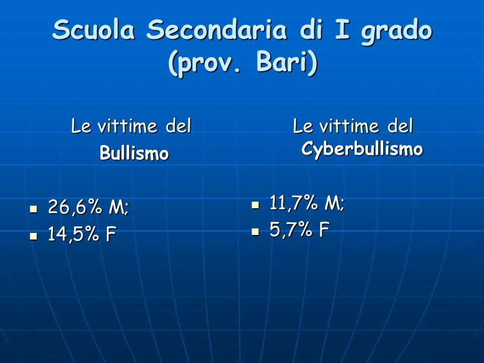 Scuola Secondaria di I grado (prov. Bari) Le vittime del Bullismo Bullismo 26,6% M; 26,6% M; 14,5% F 14,5% F Le vittime del Cyberbullismo 11,7% M; 11,