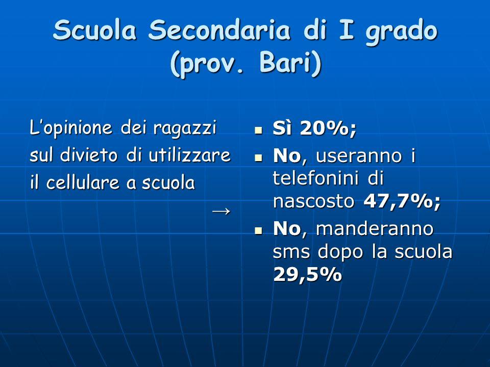 Scuola Secondaria di I grado (prov. Bari) Lopinione dei ragazzi sul divieto di utilizzare il cellulare a scuola Sì 20%; Sì 20%; No, useranno i telefon