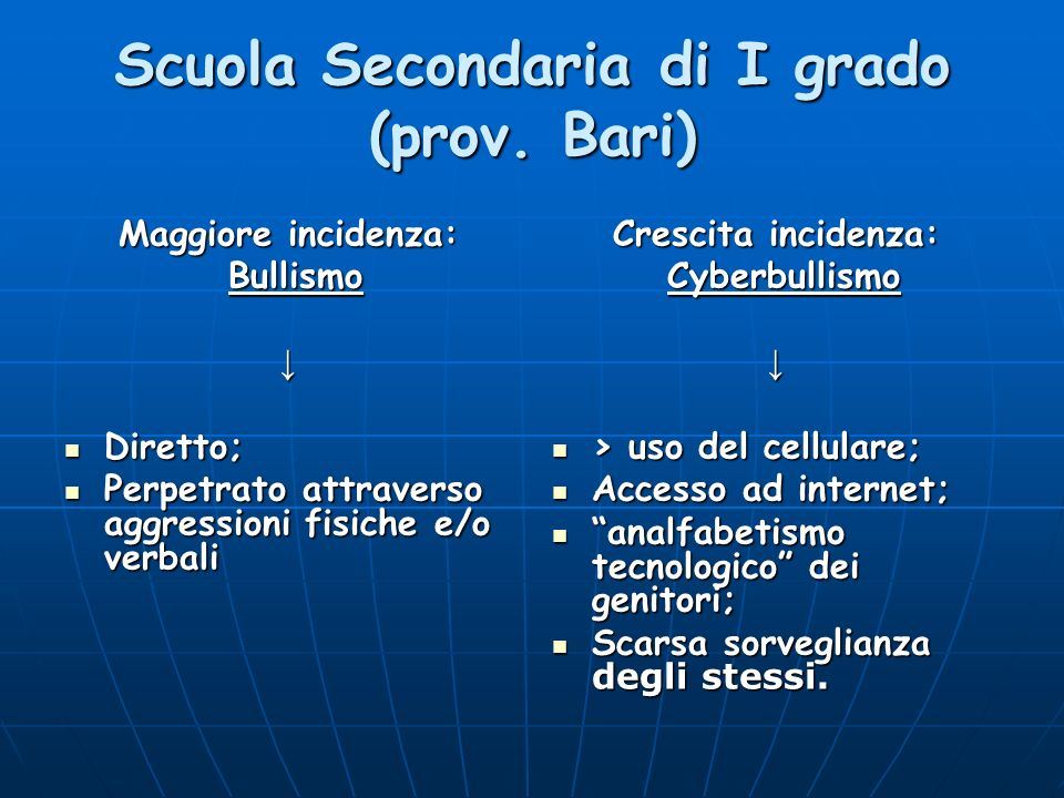 Scuola Secondaria di I grado (prov. Bari) Maggiore incidenza: Bullismo Bullismo Diretto; Diretto; Perpetrato attraverso aggressioni fisiche e/o verbal