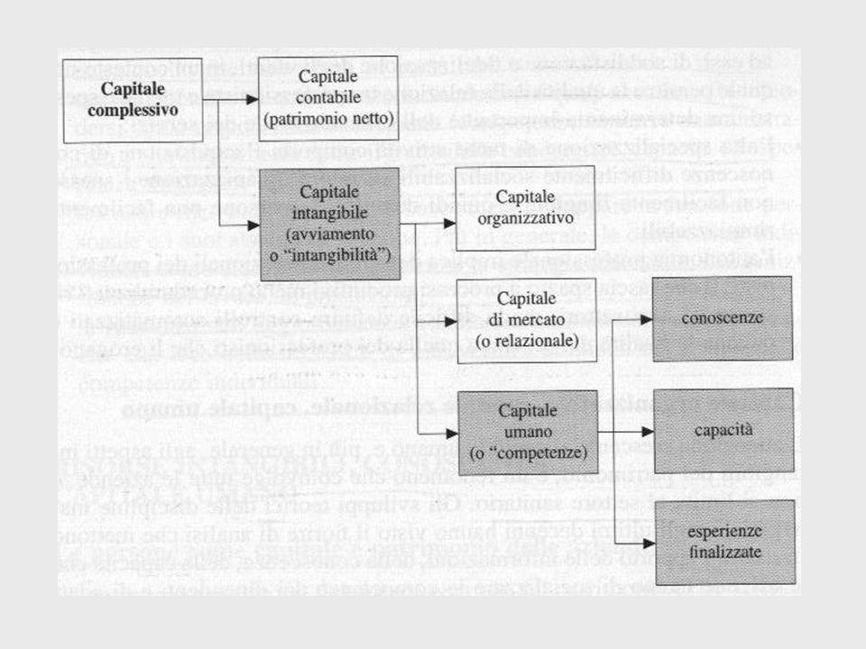 RIS. UMANE - PATRIMONIO INTANGIBILE CAPITALE ORGANIZZATIVO CAPITALE RELAZIONALE CAPITALE UMANO