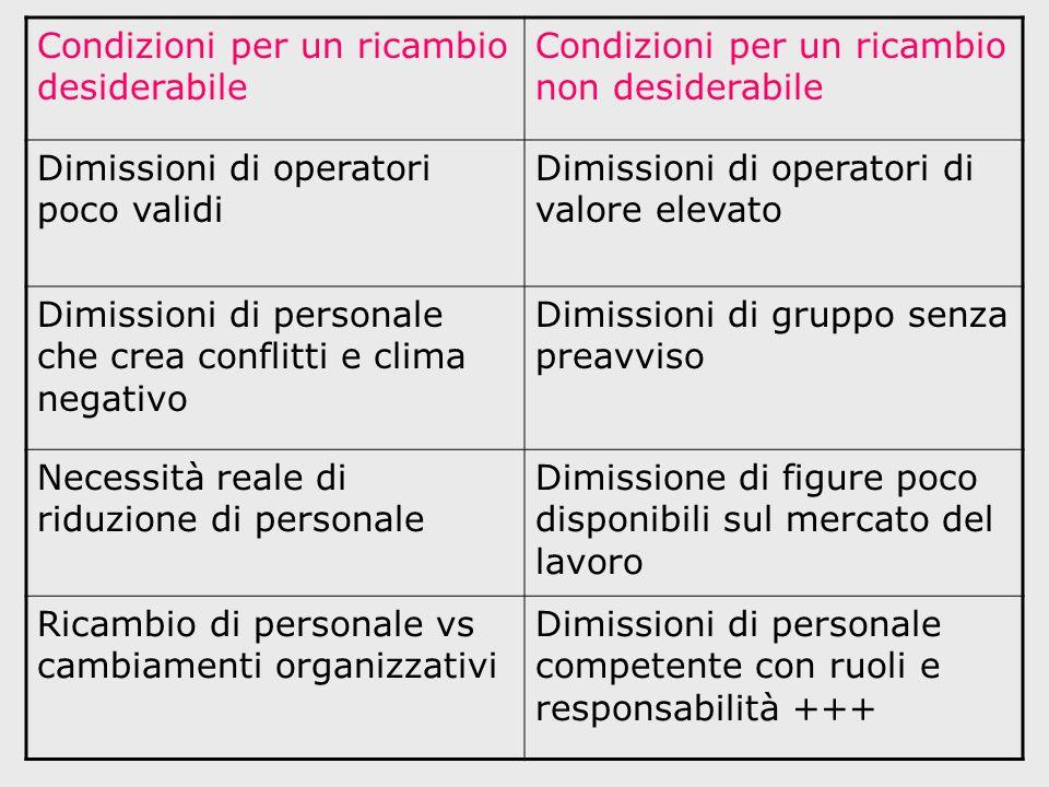 Sistemi operativi per gestire RU Pianta organica e dotazione organica Gestione del turn-over di personale Programmazione del personale