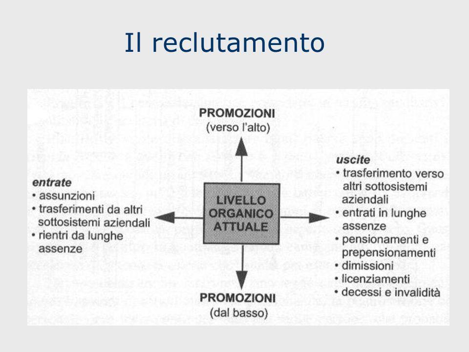 Processo di pianificazione RU