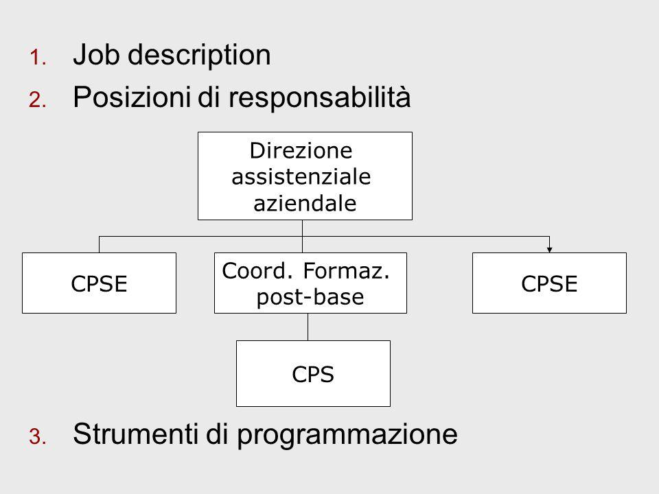 1.Mission 2. Struttura organizzativa 3. Meccanismi operativi 4.