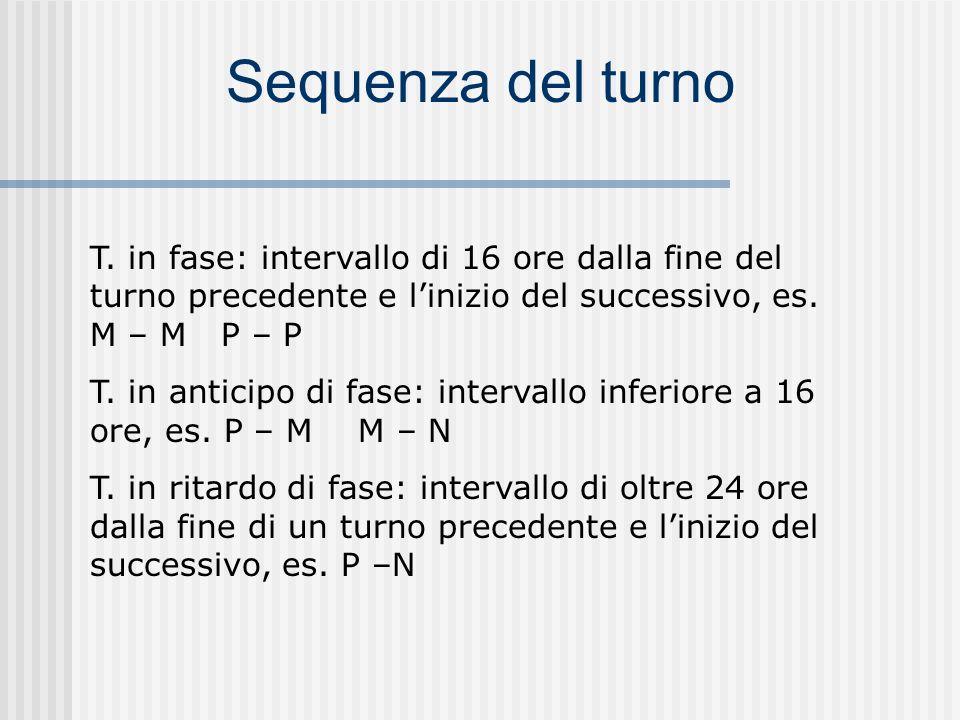 Classificazione turni Turno a orario normale o fisso Turno a ciclo diurno Turno a ciclo continuo Lorario normale si SVOLGE DI GIORNO, su 5 o 6 giorni settimanali, in modo presso ché costante e regolare per tutti gli operatori.