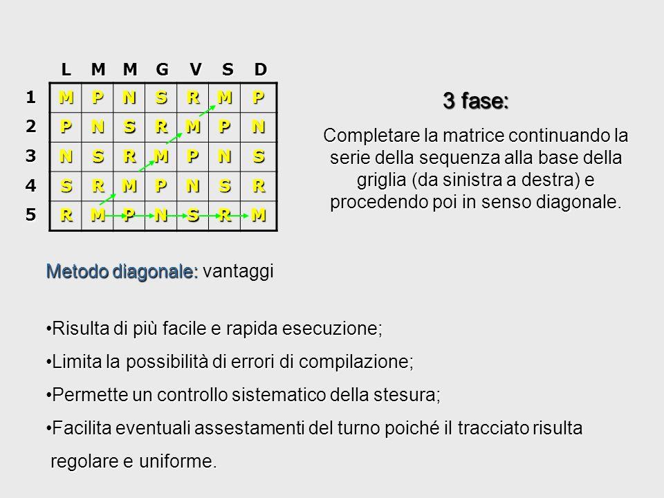 M P N S R12 3 4 5 LMMGVSD MPNSRPNSRM NSRMP SRMPN RMPNS LMMGVSD 12 3 4 5 Metodo diagonale 1 fase: riportare la sequenza del turno sulla prima colonna della matrice (dallalto in basso); 2 fase: Compilare la prima parte della matrice in senso diagonale (dal basso in alto);