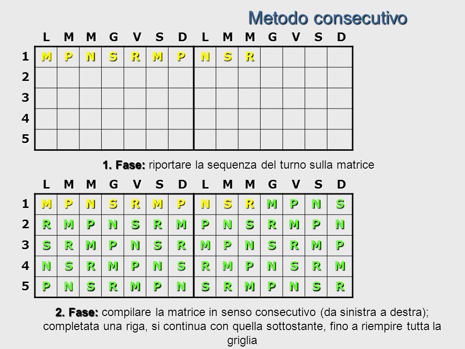 MPNSRMP PNSRMPN NSRMPNS SRMPNSR RMPNSRM12 3 4 5 LMMGVSD 3 fase: Completare la matrice continuando la serie della sequenza alla base della griglia (da sinistra a destra) e procedendo poi in senso diagonale.