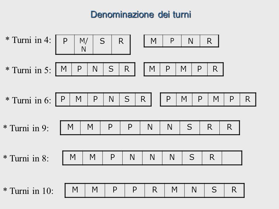 Metodo consecutivo MPNSRMPNSR LMMGVSDLMMGVSD 12 3 4 5 1.