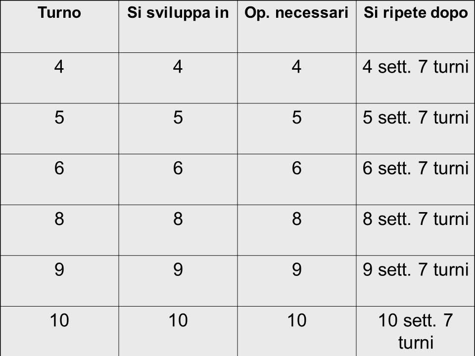 Denominazione dei turni * Turni in 4: P M/ N SR M P NR * Turni in 5:MPNSRMPMPR * Turni in 6:PMPNSRPMPMPR * Turni in 9: MMPPNNSRR * Turni in 10: MMPPRMNSR MMPNNNSR * Turni in 8: