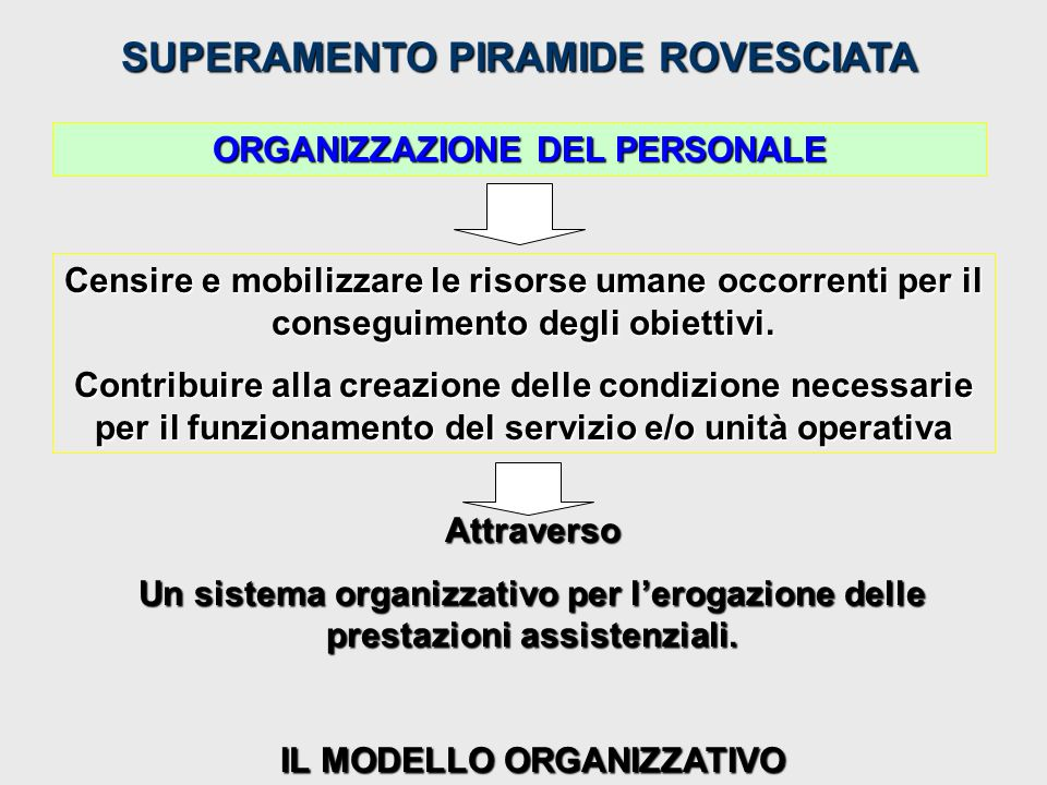 SUPERAMENTO PIRAMIDE ROVESCIATA MATTINO 40% POMERIGGIO 40% NOTTE 20% ALLOcAZIONE DELLE RISORSE SULLE 24 ORE CHE PERMETTE: 1)DI GARANTIRE UNA CONTINUITA ASSISTENZIALE; 2)UNA DISTRIBUZIONE OMOGENEA DEL CARICO DI LAVORO ASSISTENZIALE.