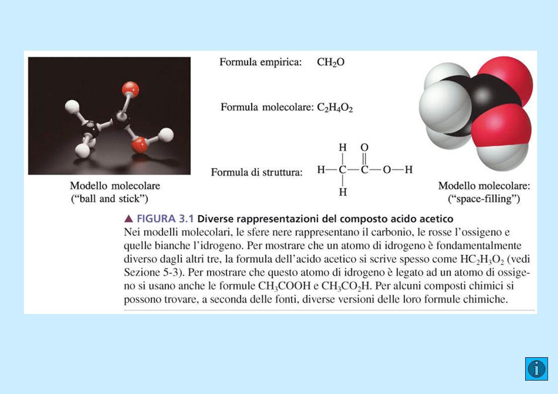 Sostanze ioniche Uno ione è una particella carica ottenuta da un atomo o un gruppo di atomi legati chimicamente per addizione o sottrazione di elettroni.