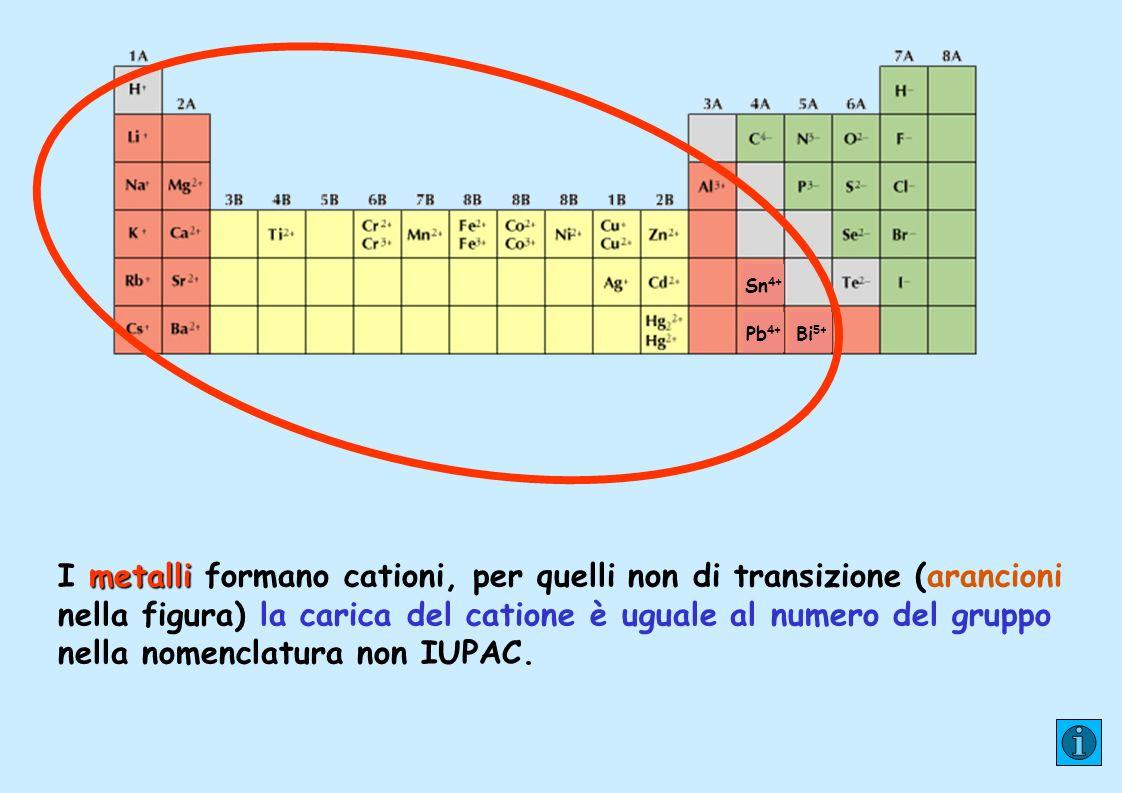 PRINCIPALI CATIONI formula nome Cr 3+ Cromo(III) o cromico Mn 2+ Manganese(II) o manganoso Fe 2+ Ferro(II) o ferroso Fe 3+ Ferro(III) o ferrico Co 2+ Cobalto(II) o cobaltoso Ni 2+ Nichel(II) o nichel Cu 2+ Rame(II) o rameico Zn 2+ Zinco Ag + Argento Cd 2+ Cadmio Hg 2+ Mercurio(II) o mercurico
