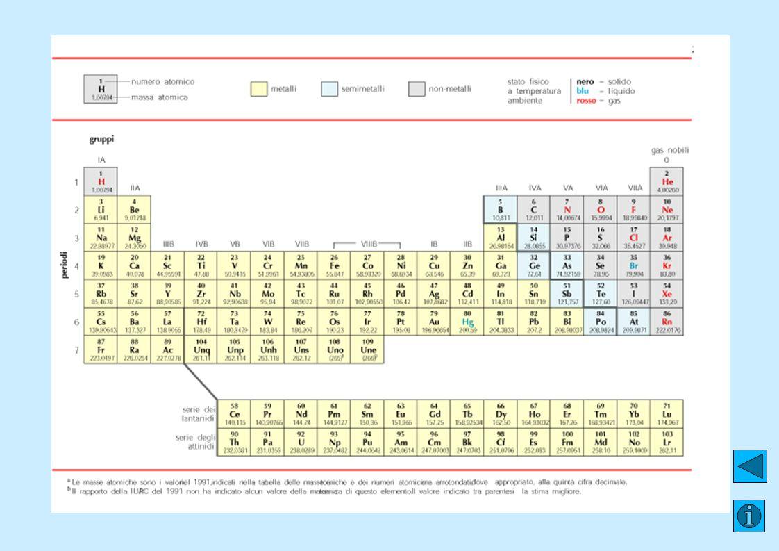 Metalli, Non-metalli e Semimetalli Gli elementi sono classificati in due categorie principali metalli e non-metalli divisi sulla tavola da una linea a zigzag I metalli sono solidi (eccetto il mercurio) con una caratteristica lucentezza, malleabilita e duttilità; sono inoltre buoni conduttori di calore ed elettricità I non-metalli sono gas o solidi (eccetto il bromo) che non presentano caratteristiche metalliche Gli elementi attorno alla linea a zigzag hanno caratteristiche intermedie fra metalli e non-metalli e sono noto come semimetalli o metalloidi.