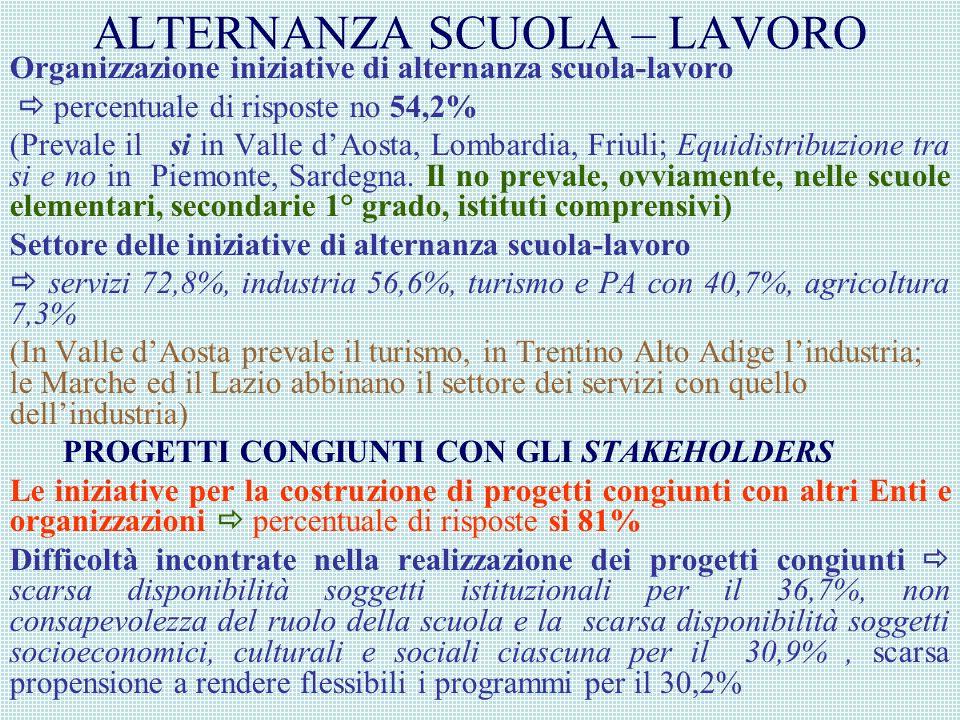 ALTERNANZA SCUOLA – LAVORO Organizzazione iniziative di alternanza scuola-lavoro percentuale di risposte no 54,2% (Prevale il si in Valle dAosta, Lombardia, Friuli; Equidistribuzione tra si e no in Piemonte, Sardegna.