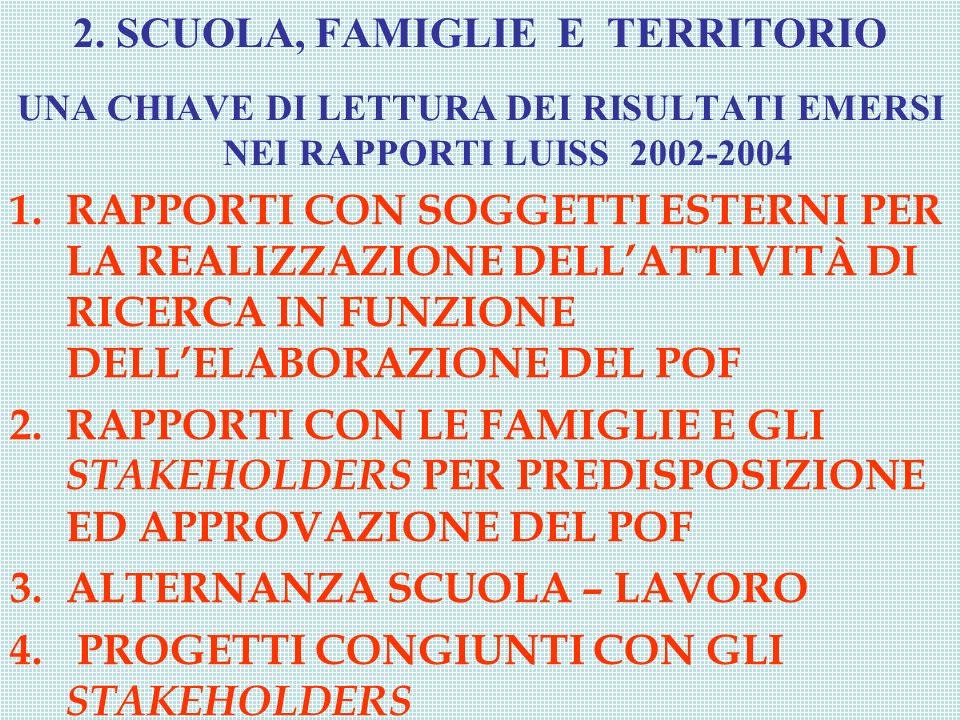 2. SCUOLA, FAMIGLIE E TERRITORIO UNA CHIAVE DI LETTURA DEI RISULTATI EMERSI NEI RAPPORTI LUISS 2002-2004 1.RAPPORTI CON SOGGETTI ESTERNI PER LA REALIZ