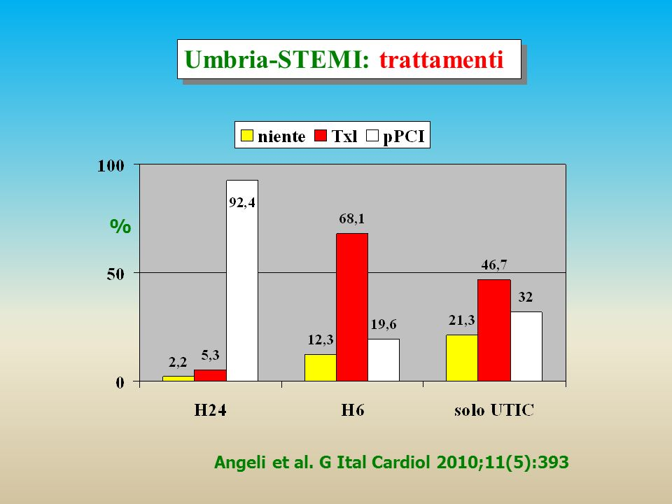 Umbria-STEMI: trattamenti Angeli et al. G Ital Cardiol 2010;11(5):393 %