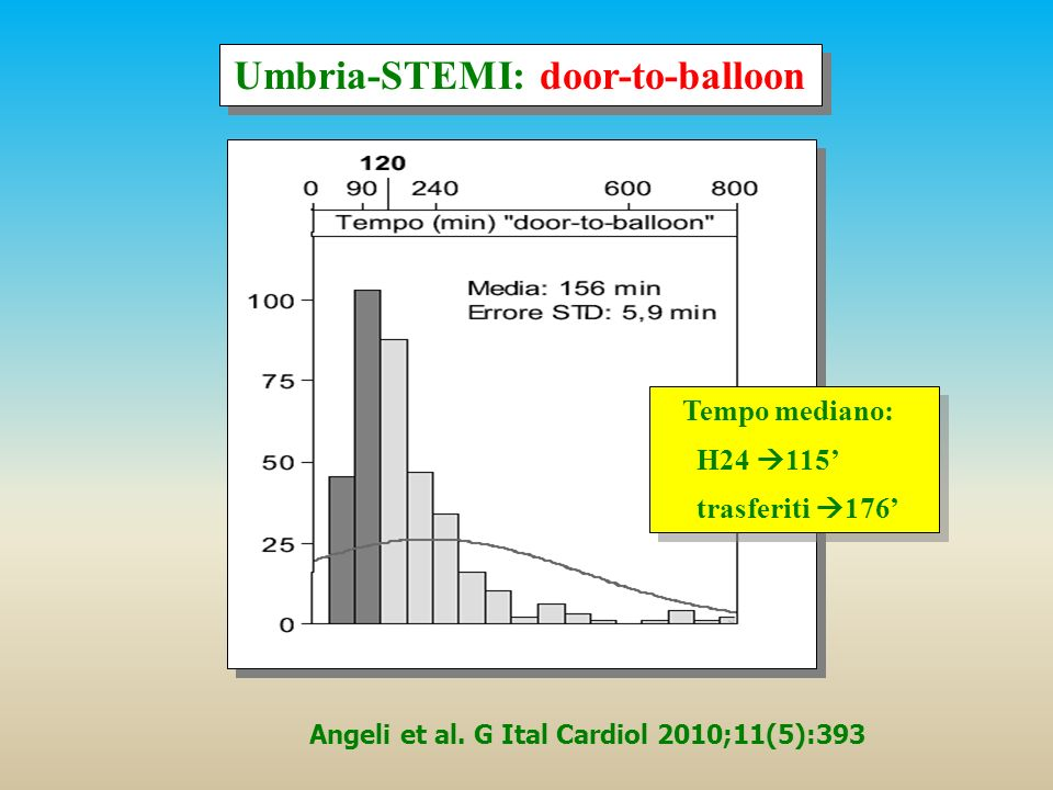 Umbria-STEMI: door-to-balloon Tempo mediano: H24 115 trasferiti 176 Tempo mediano: H24 115 trasferiti 176
