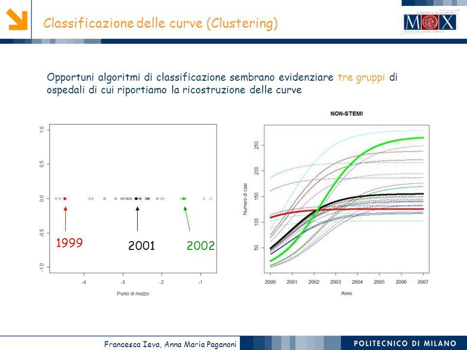 Francesca Ieva, Anna Maria Paganoni Classificazione delle curve (Clustering) 1999 20012002 Opportuni algoritmi di classificazione sembrano evidenziare