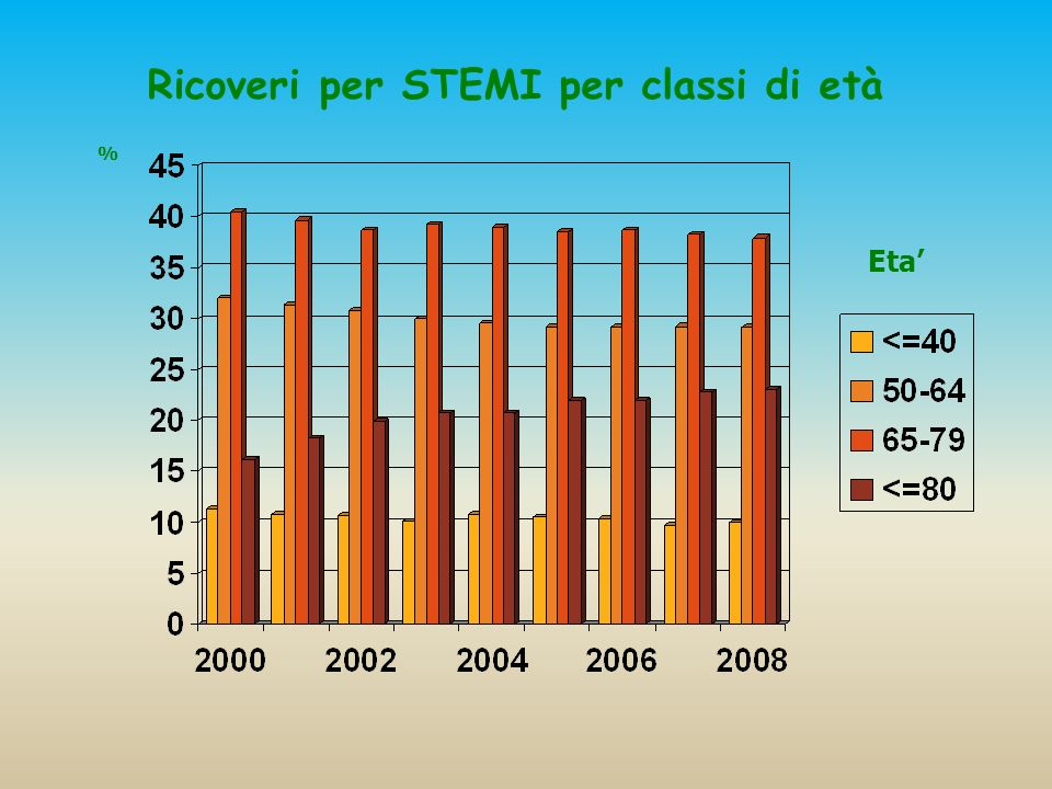 % Eta Ricoveri per STEMI per classi di età
