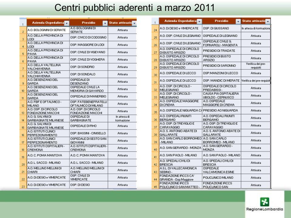Pagina 34 Centri pubblici aderenti a marzo 2011