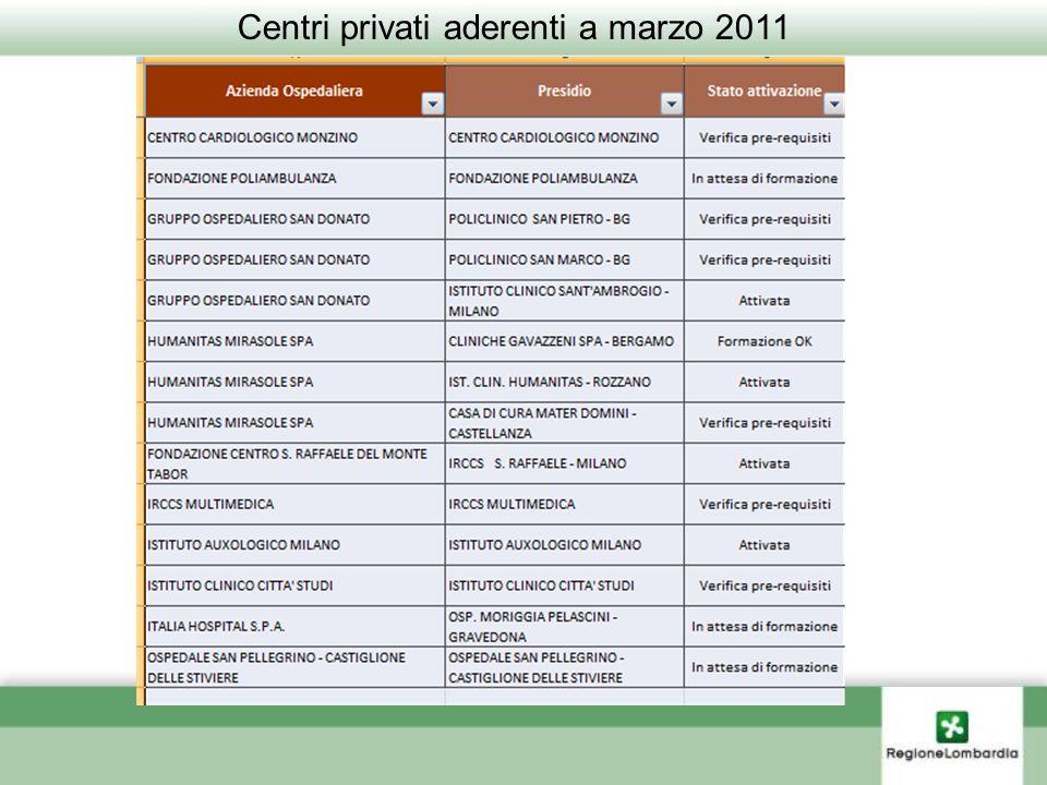 Pagina 35 Centri privati aderenti a marzo 2011