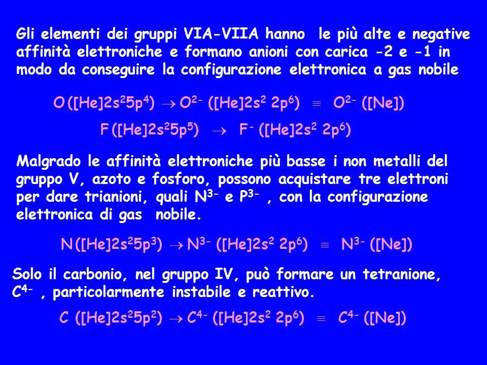 Gli elementi dei gruppi VIA-VIIA hanno le più alte e negative affinità elettroniche e formano anioni con carica -2 e -1 in modo da conseguire la confi