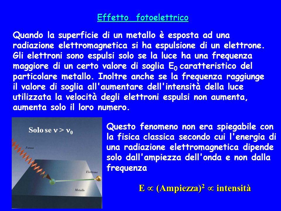 Effetto fotoelettrico Quando la superficie di un metallo è esposta ad una radiazione elettromagnetica si ha espulsione di un elettrone. Gli elettroni