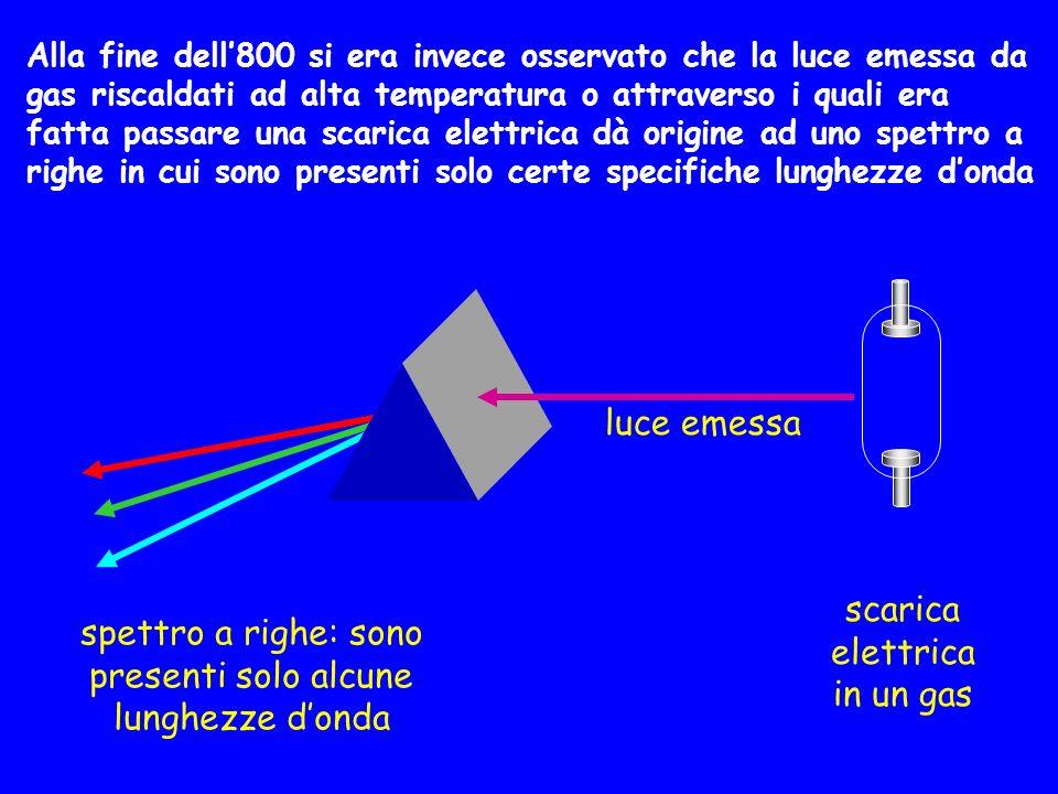 Alla fine dell800 si era invece osservato che la luce emessa da gas riscaldati ad alta temperatura o attraverso i quali era fatta passare una scarica