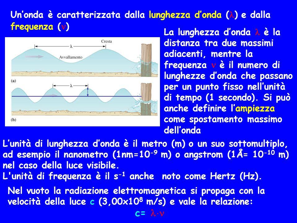 Unonda è caratterizzata dalla lunghezza donda ( ) e dalla frequenza ( ) La lunghezza donda è la distanza tra due massimi adiacenti, mentre la frequenz