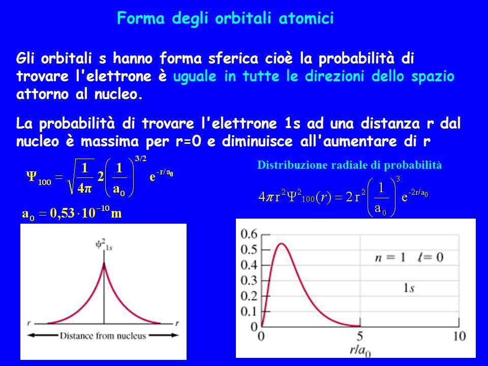 Forma degli orbitali atomici Gli orbitali s hanno forma sferica cioè la probabilità di trovare l'elettrone è uguale in tutte le direzioni dello spazio