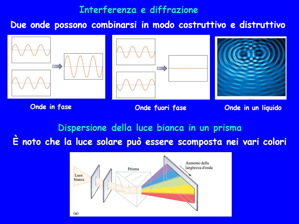 Dispersione della luce bianca in un prisma Due onde possono combinarsi in modo costruttivo e distruttivo Interferenza e diffrazione Onde in fase Onde