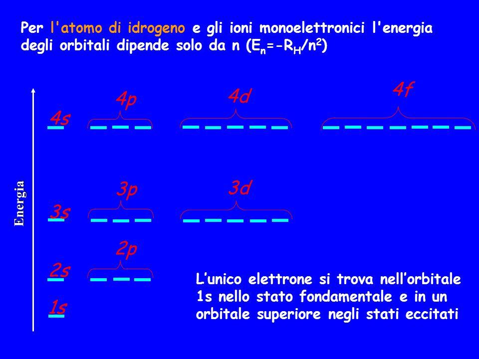 Per l'atomo di idrogeno e gli ioni monoelettronici l'energia degli orbitali dipende solo da n (E n =-R H /n 2 ) 1s 2s 3s 4s 2p 3p 4p 3d 4d 4f Energia