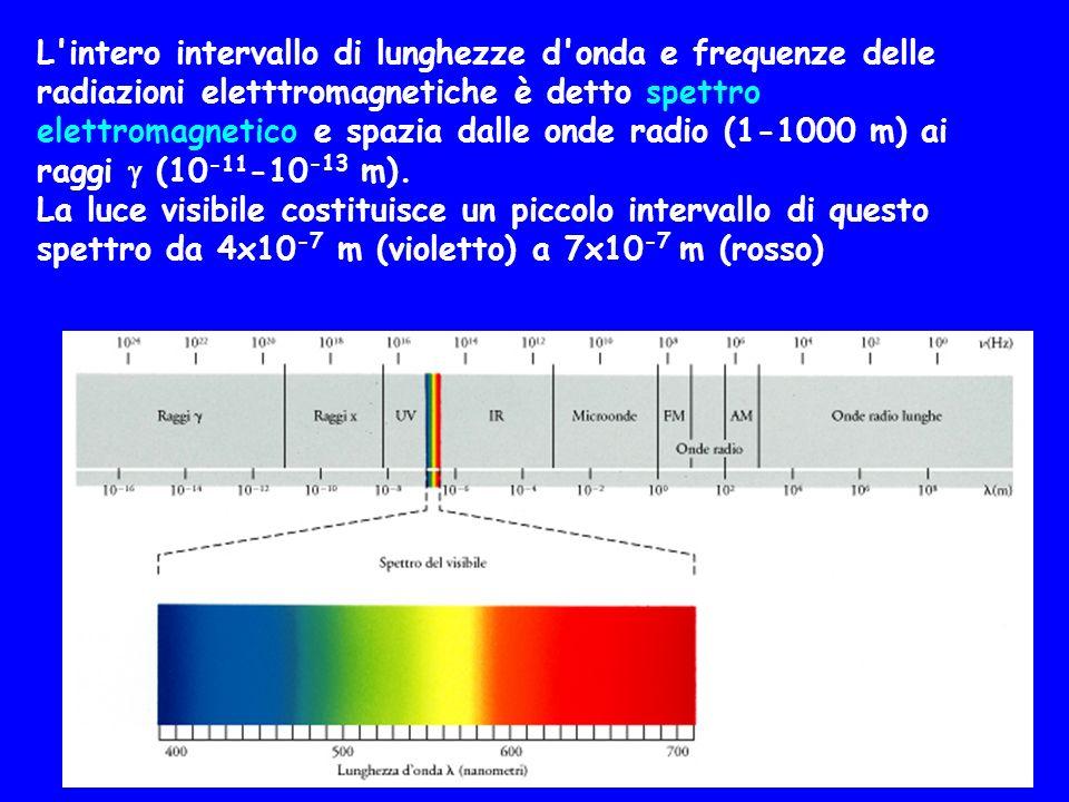 L'intero intervallo di lunghezze d'onda e frequenze delle radiazioni eletttromagnetiche è detto spettro elettromagnetico e spazia dalle onde radio (1-