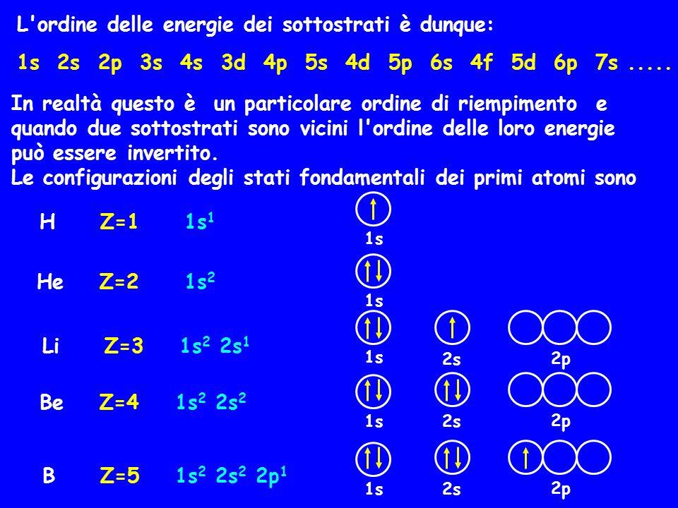 L'ordine delle energie dei sottostrati è dunque: 1s 2s 2p 3s 4s 3d 4p 5s 4d 5p 6s 4f 5d 6p 7s..... In realtà questo è un particolare ordine di riempim