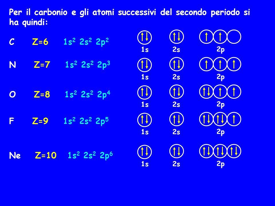 Per il carbonio e gli atomi successivi del secondo periodo si ha quindi: C Z=6 1s 2 2s 2 2p 2 1s 2s 2p N Z=7 1s 2 2s 2 2p 3 1s 2s 2p O Z=8 1s 2 2s 2 2