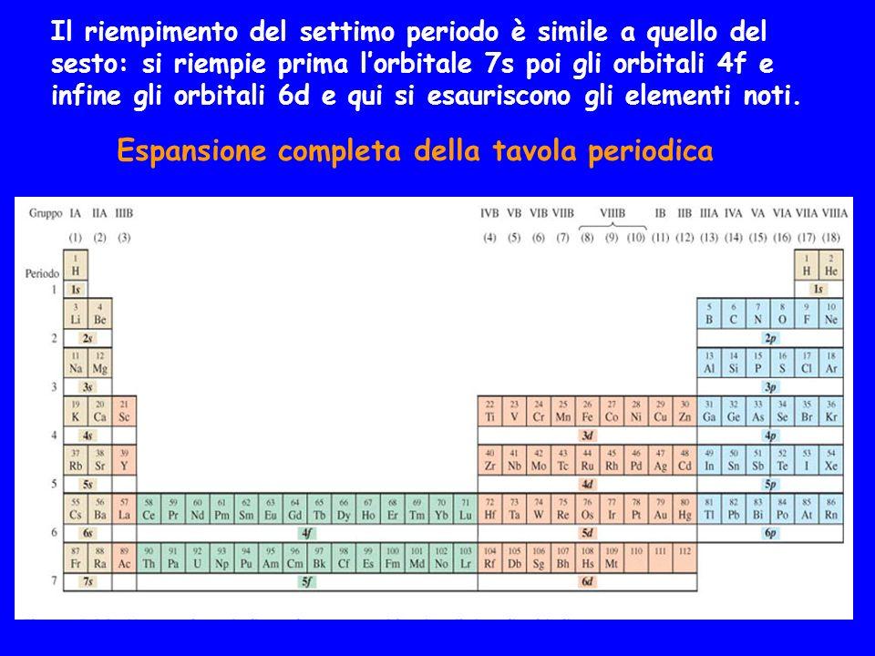 Il riempimento del settimo periodo è simile a quello del sesto: si riempie prima lorbitale 7s poi gli orbitali 4f e infine gli orbitali 6d e qui si es