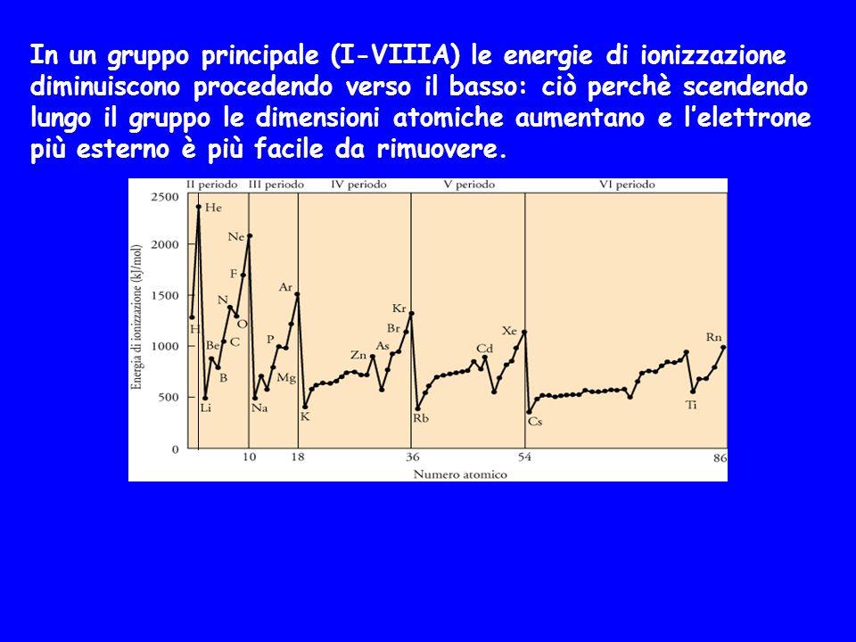 In un gruppo principale (I-VIIIA) le energie di ionizzazione diminuiscono procedendo verso il basso: ciò perchè scendendo lungo il gruppo le dimension
