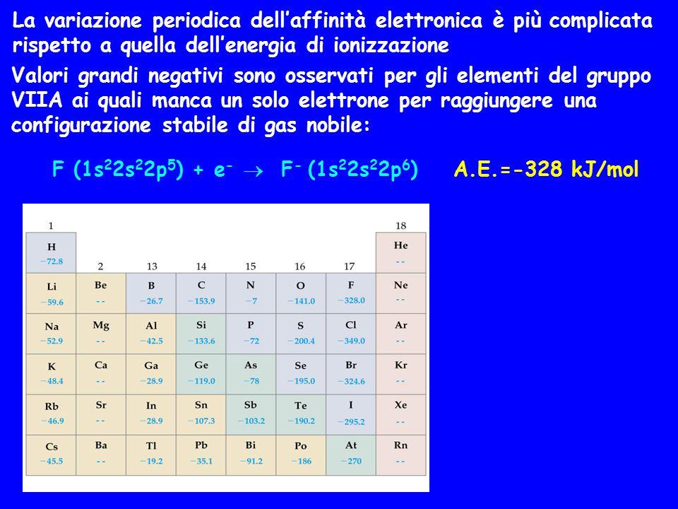 La variazione periodica dellaffinità elettronica è più complicata rispetto a quella dellenergia di ionizzazione Valori grandi negativi sono osservati