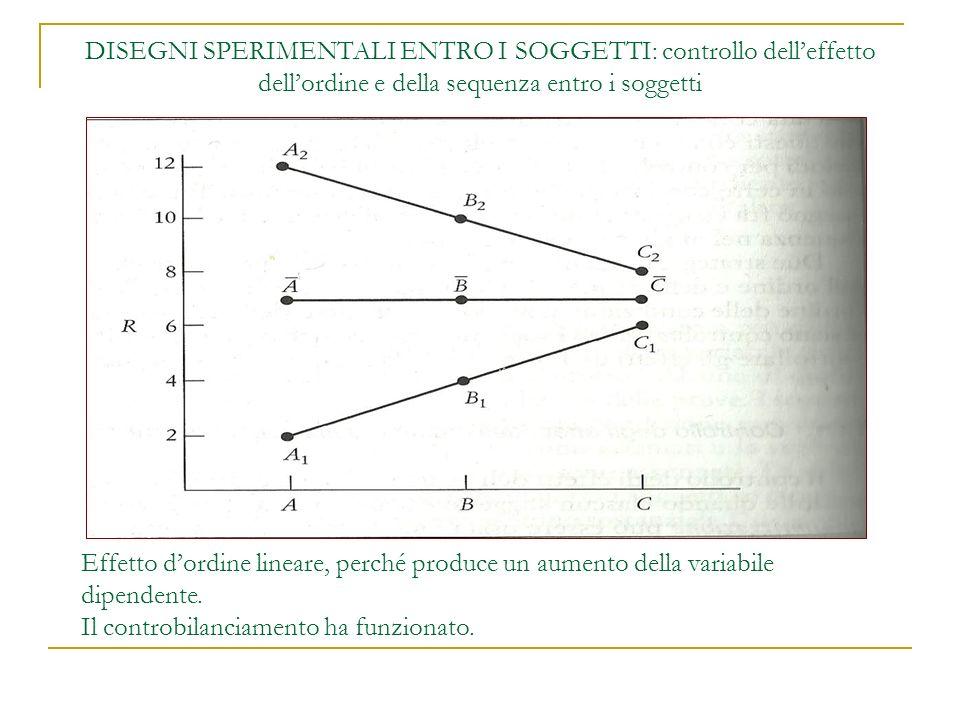 DISEGNI SPERIMENTALI ENTRO I SOGGETTI: controllo delleffetto dellordine e della sequenza entro i soggetti Effetto dordine lineare, perché produce un aumento della variabile dipendente.