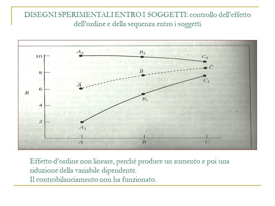 DISEGNI SPERIMENTALI ENTRO I SOGGETTI: controllo delleffetto dellordine e della sequenza entro i soggetti Effetto dordine non lineare, perché produce un aumento e poi una riduzione della variabile dipendente.
