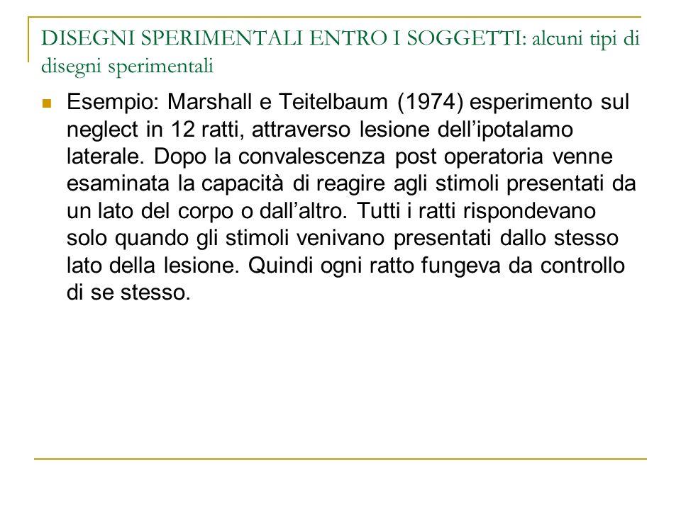DISEGNI SPERIMENTALI ENTRO I SOGGETTI: alcuni tipi di disegni sperimentali Esempio: Marshall e Teitelbaum (1974) esperimento sul neglect in 12 ratti, attraverso lesione dellipotalamo laterale.