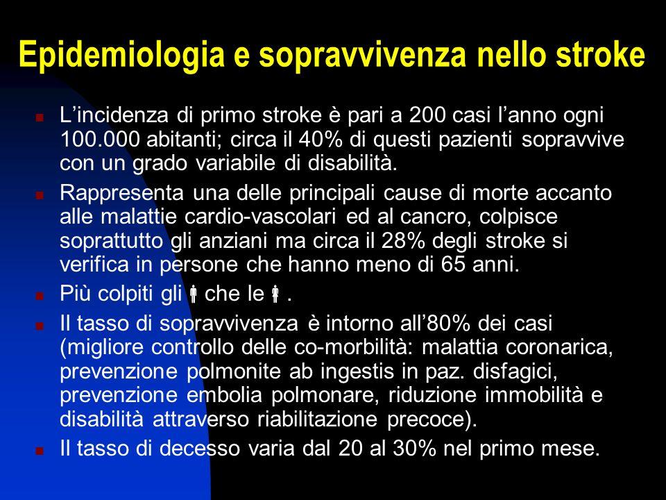 Epidemiologia e sopravvivenza nello stroke Lincidenza di primo stroke è pari a 200 casi lanno ogni 100.000 abitanti; circa il 40% di questi pazienti s
