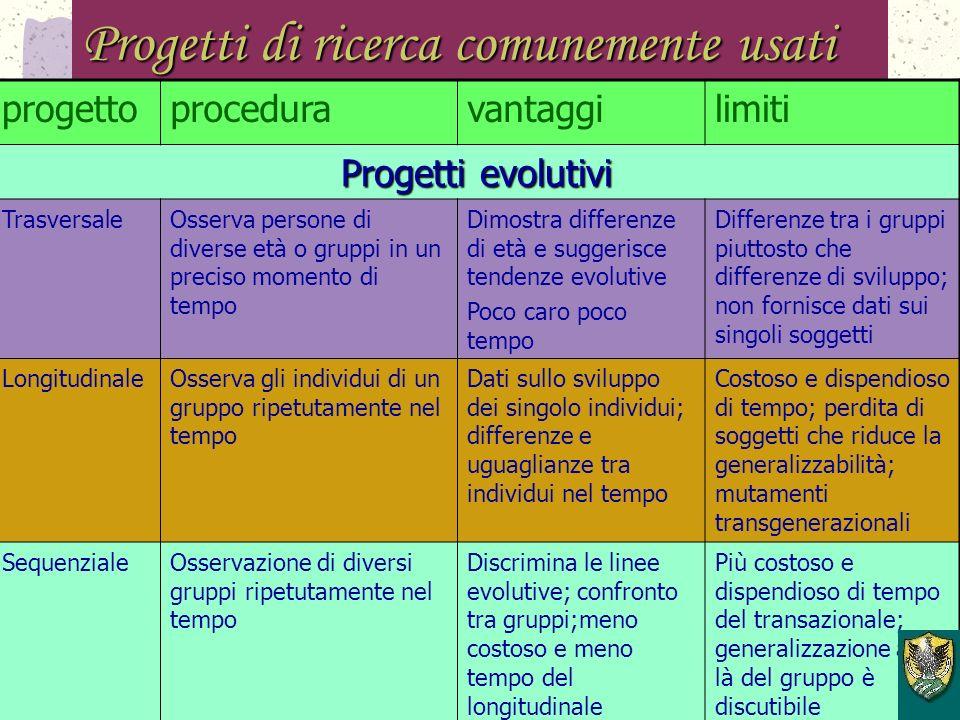 Progetti di ricerca comunemente usati progettoproceduravantaggilimiti Progetti generali CorrelazionaleInformazioni circa due o + variabili non manipol
