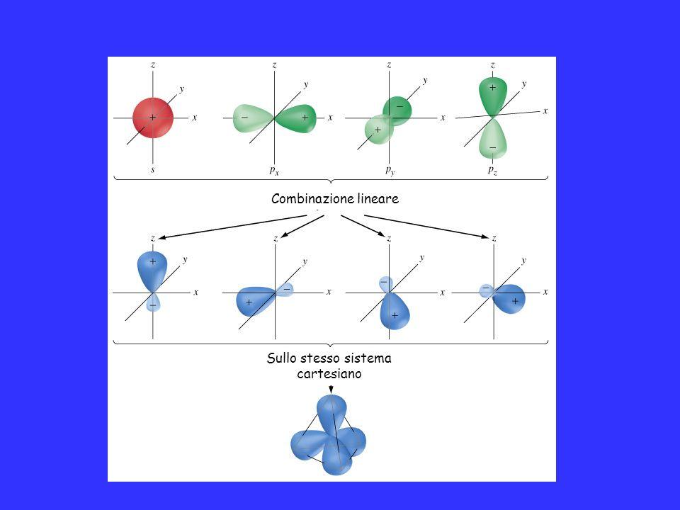 Combinazione lineare Sullo stesso sistema cartesiano