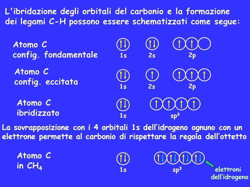 L'ibridazione degli orbitali del carbonio e la formazione dei legami C-H possono essere schematizzati come segue: Atomo C config. fondamentale Atomo C