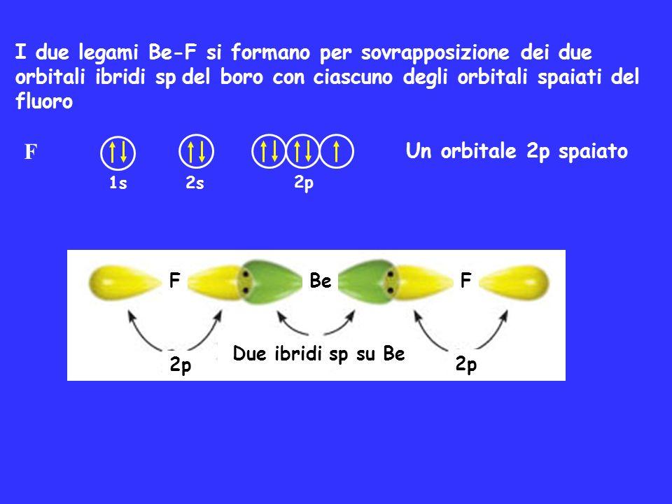 F 1s 2s 2p Un orbitale 2p spaiato I due legami Be-F si formano per sovrapposizione dei due orbitali ibridi sp del boro con ciascuno degli orbitali spa