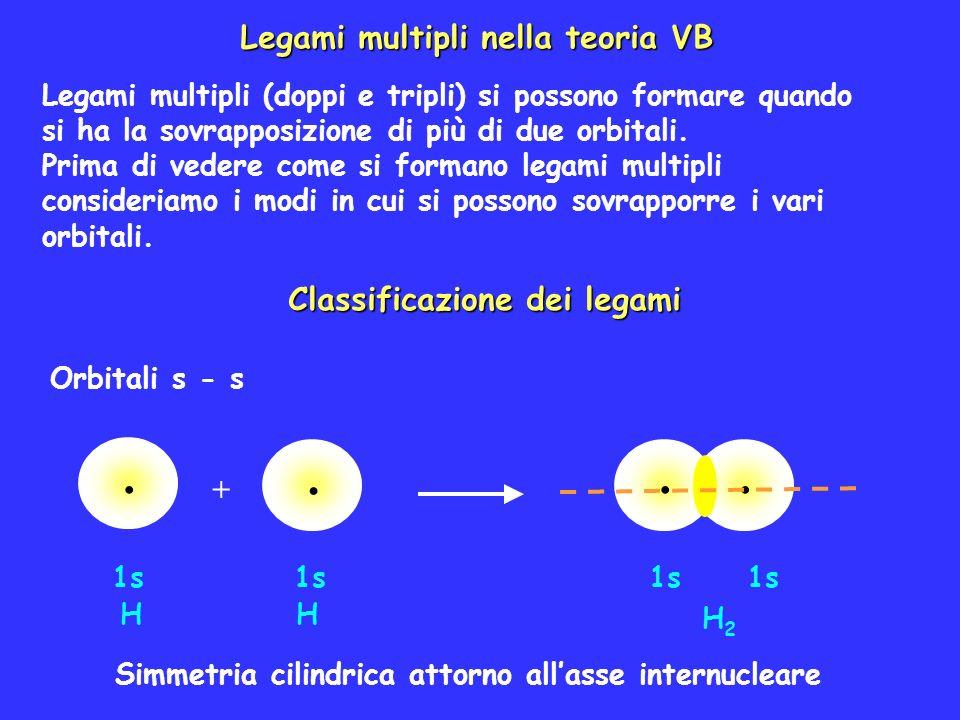 Legami multipli nella teoria VB Legami multipli (doppi e tripli) si possono formare quando si ha la sovrapposizione di più di due orbitali. Prima di v