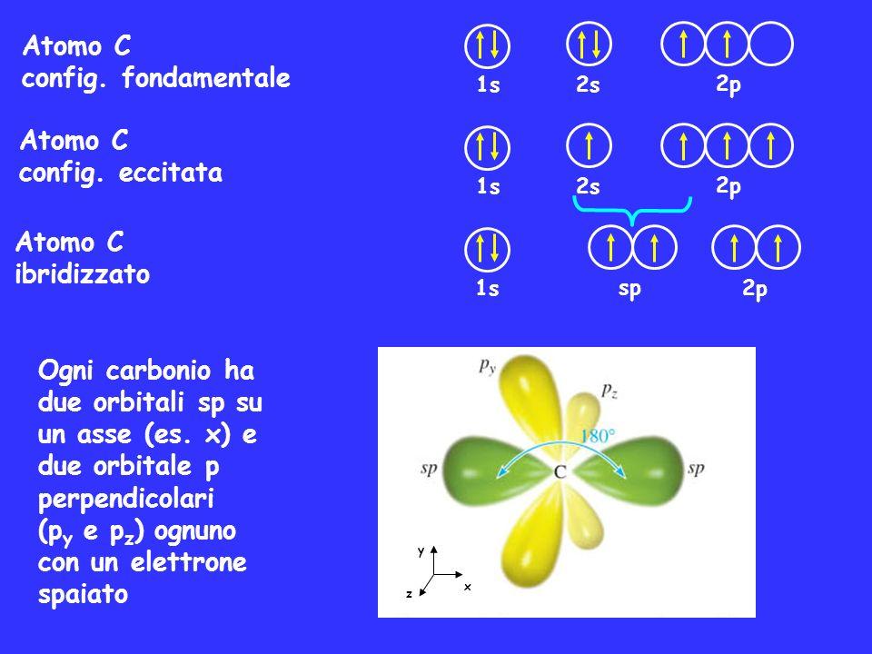 Atomo C config. fondamentale Atomo C config. eccitata Atomo C ibridizzato 1s 2s 2p 1s 2s 2p 1s 2p sp Ogni carbonio ha due orbitali sp su un asse (es.